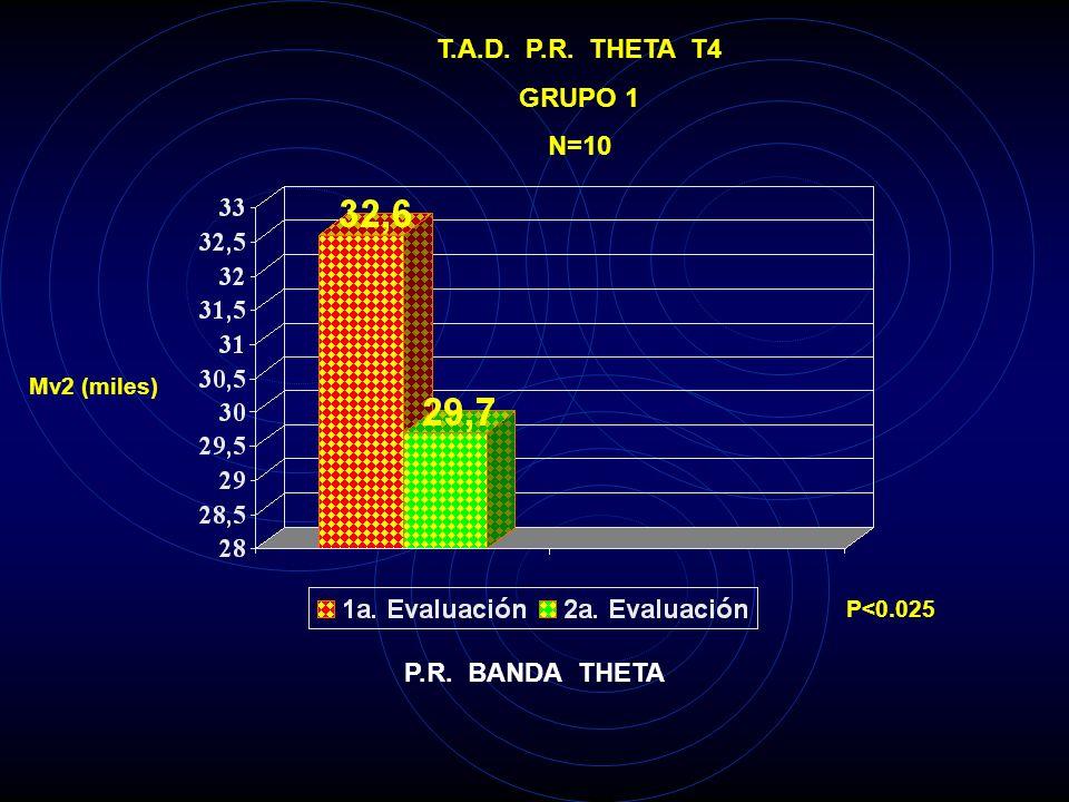 T.A.D. P.R. THETA T4 GRUPO 1 N=10 P.R. BANDA THETA