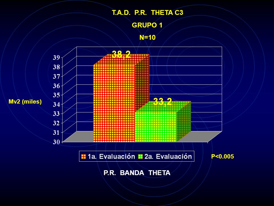 T.A.D. P.R. THETA C3 GRUPO 1 N=10 P.R. BANDA THETA