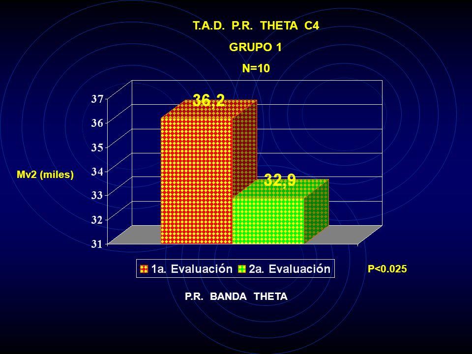 T.A.D. P.R. THETA C4 GRUPO 1 N=10 Mv2 (miles) P<0.025