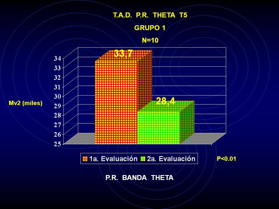 T.A.D. P.R. THETA T5 GRUPO 1 N=10 P.R. BANDA THETA