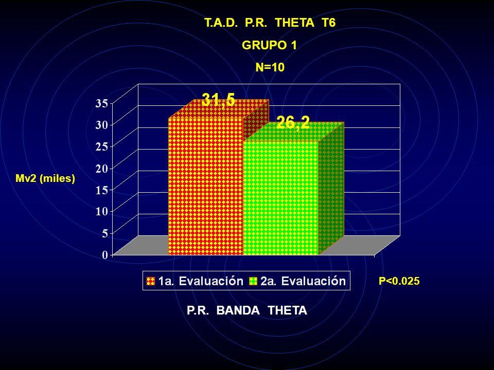 T.A.D. P.R. THETA T6 GRUPO 1 N=10 P.R. BANDA THETA