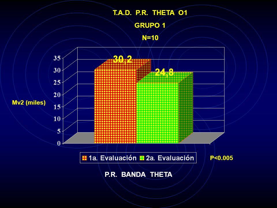 T.A.D. P.R. THETA O1 GRUPO 1 N=10 P.R. BANDA THETA