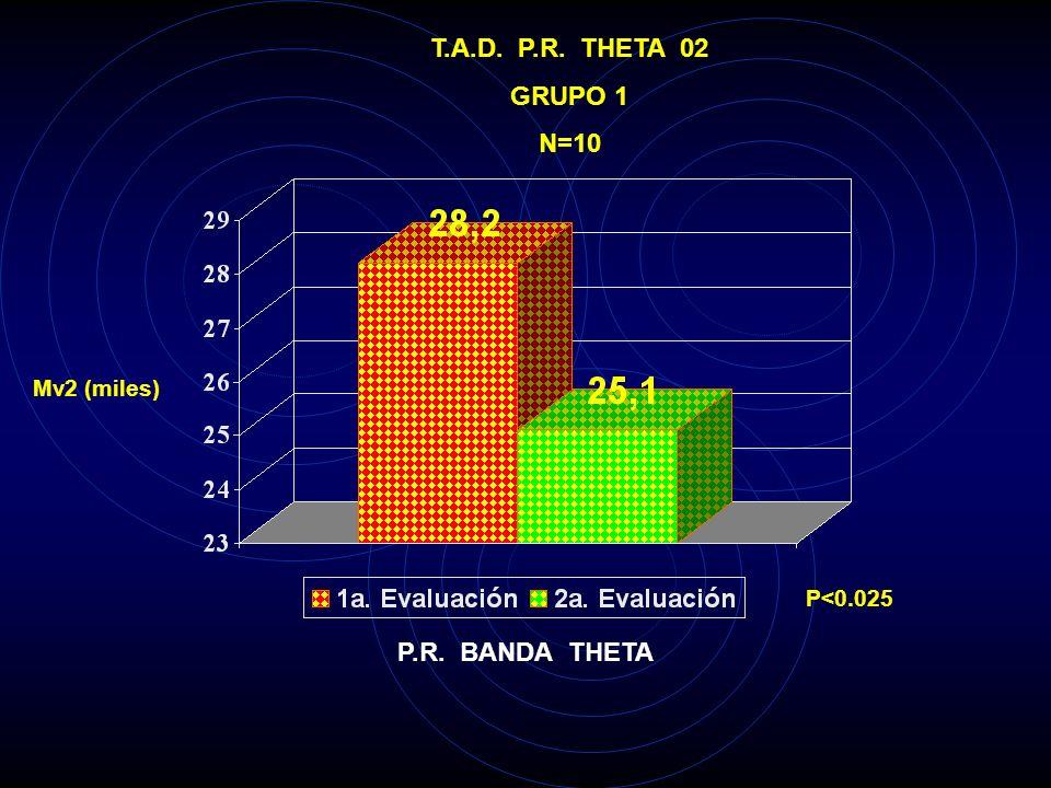 T.A.D. P.R. THETA 02 GRUPO 1 N=10 P.R. BANDA THETA