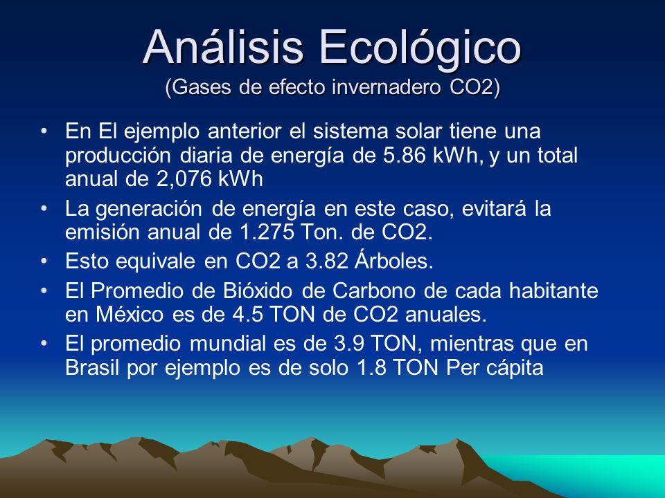 Análisis Ecológico (Gases de efecto invernadero CO2)