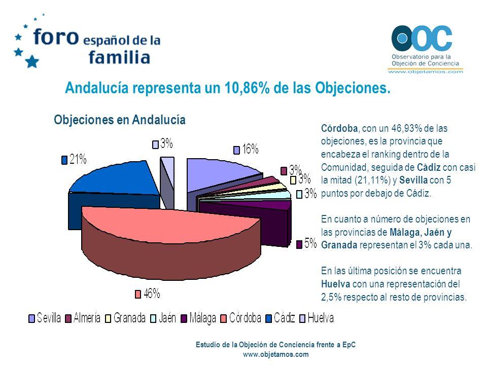Estudio de la Objeción de Conciencia frente a EpC www.objetamos.com