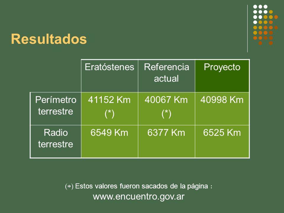 (*) Estos valores fueron sacados de la página : www.encuentro.gov.ar