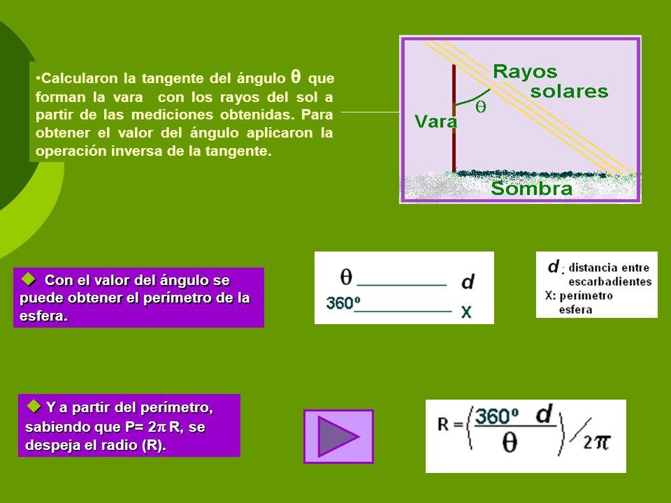 Calcularon la tangente del ángulo θ que forman la vara con los rayos del sol a partir de las mediciones obtenidas. Para obtener el valor del ángulo aplicaron la operación inversa de la tangente.