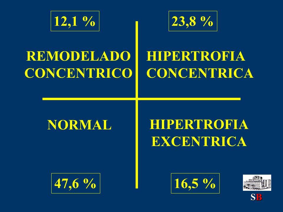 REMODELADO CONCENTRICO HIPERTROFIA EXCENTRICA