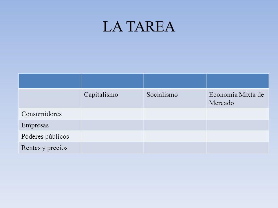 LA TAREA Capitalismo Socialismo Economía Mixta de Mercado Consumidores