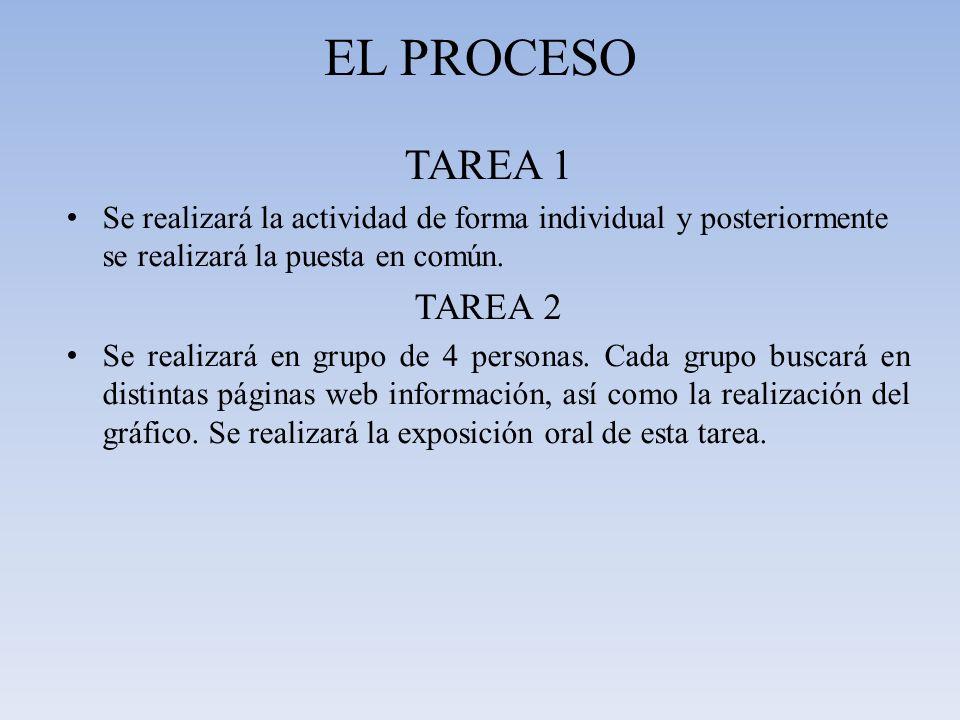 EL PROCESO TAREA 1. Se realizará la actividad de forma individual y posteriormente se realizará la puesta en común.