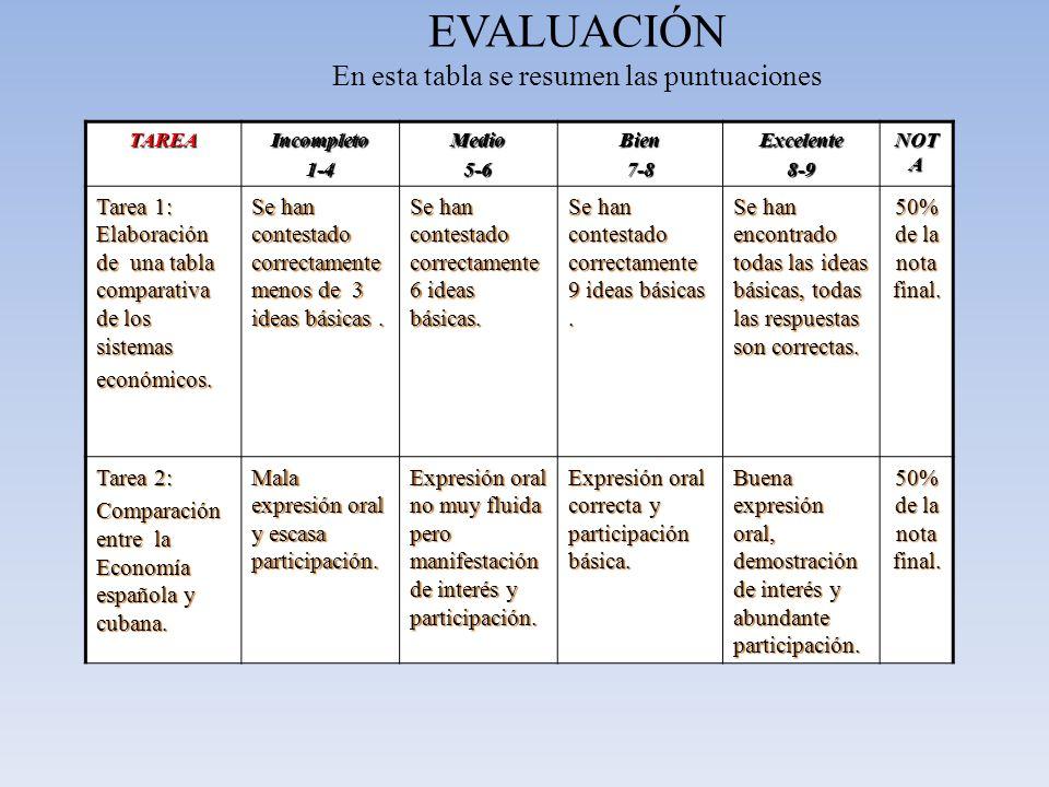 EVALUACIÓN En esta tabla se resumen las puntuaciones