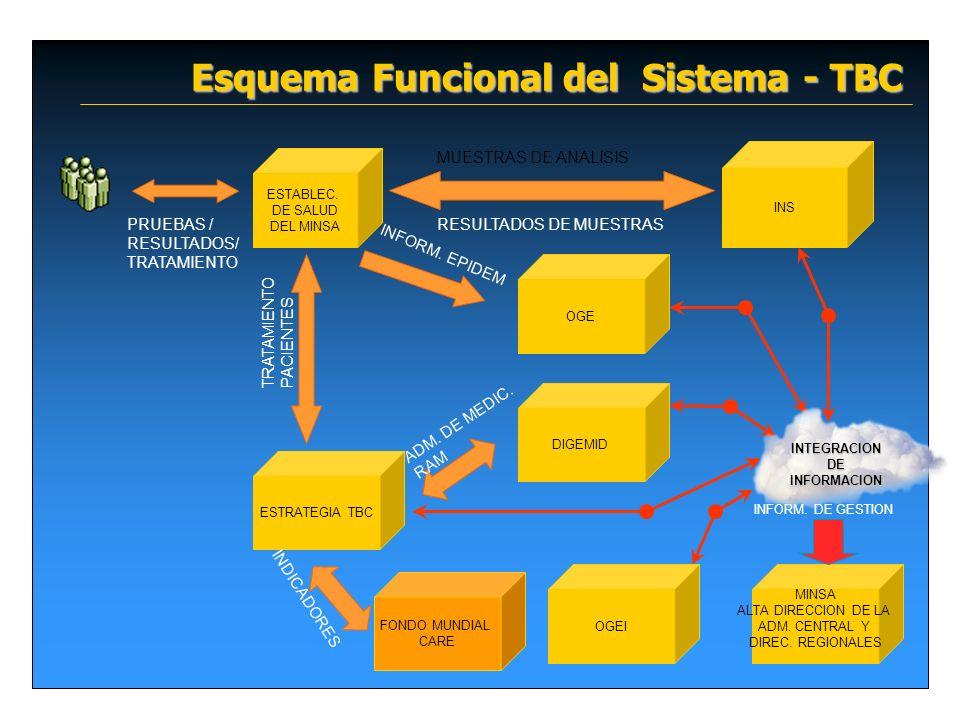Esquema Funcional del Sistema - TBC