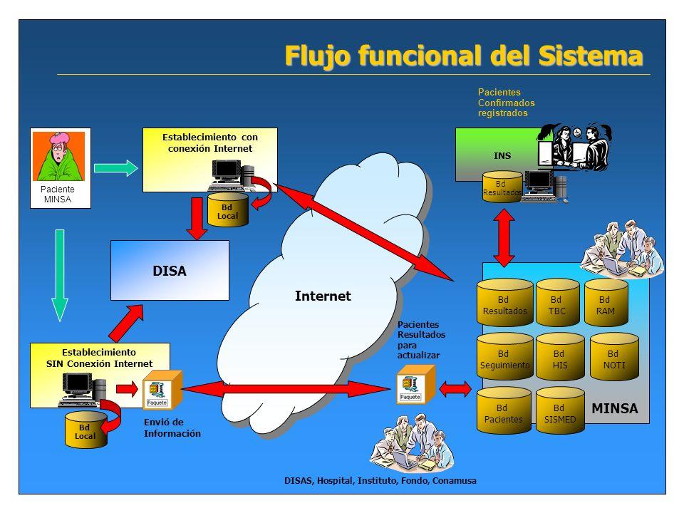 Flujo funcional del Sistema