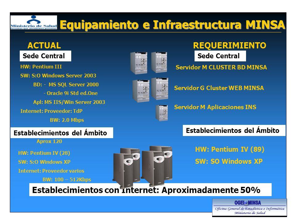 Equipamiento e Infraestructura MINSA