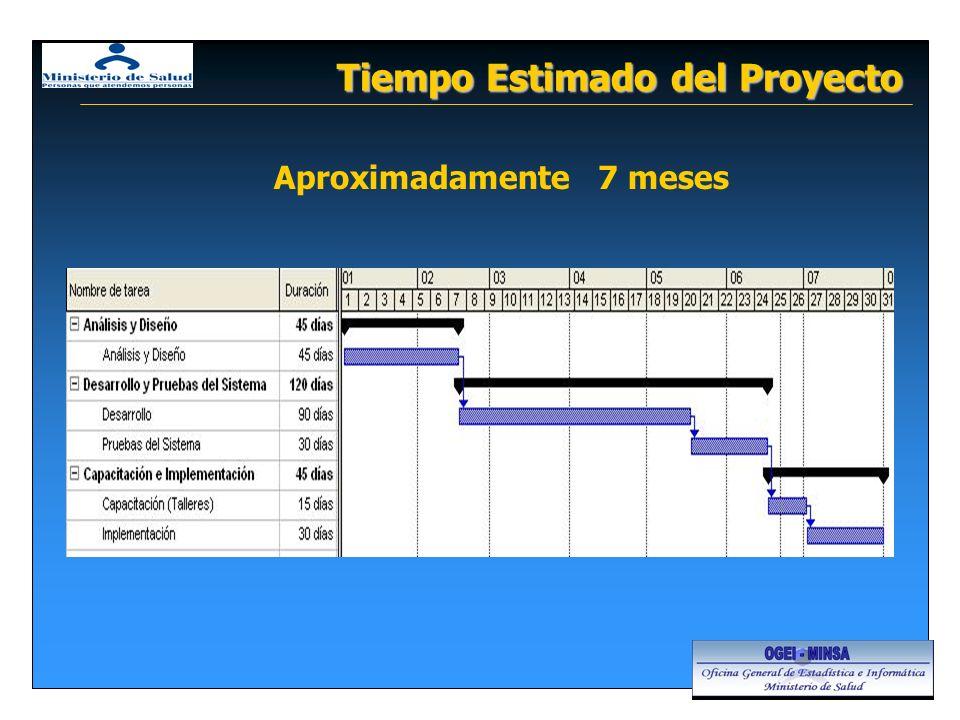 Tiempo Estimado del Proyecto