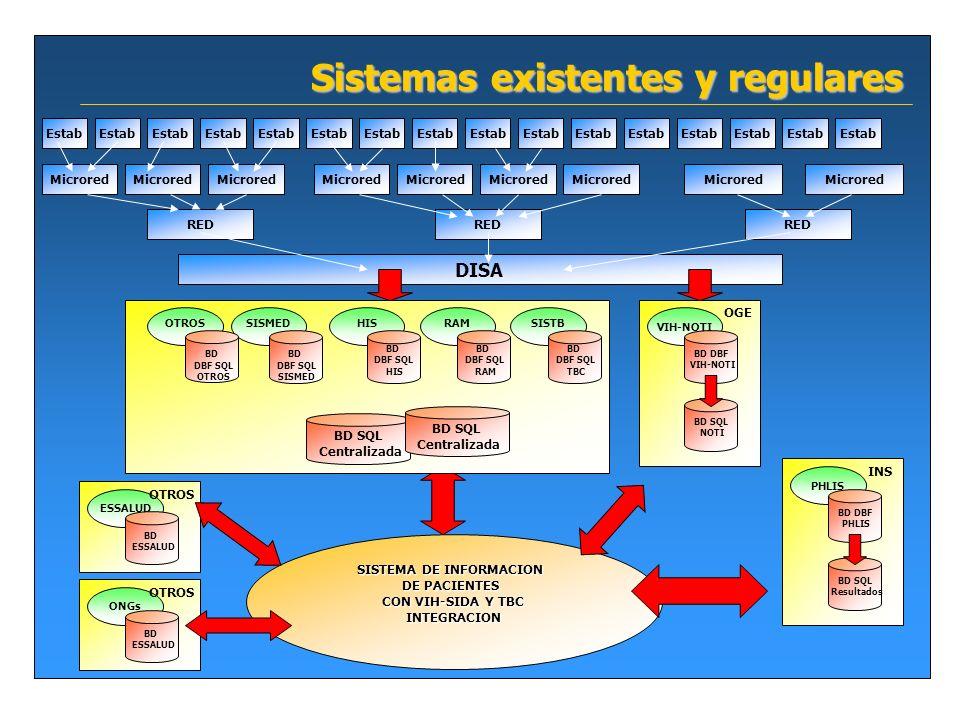 Sistemas existentes y regulares