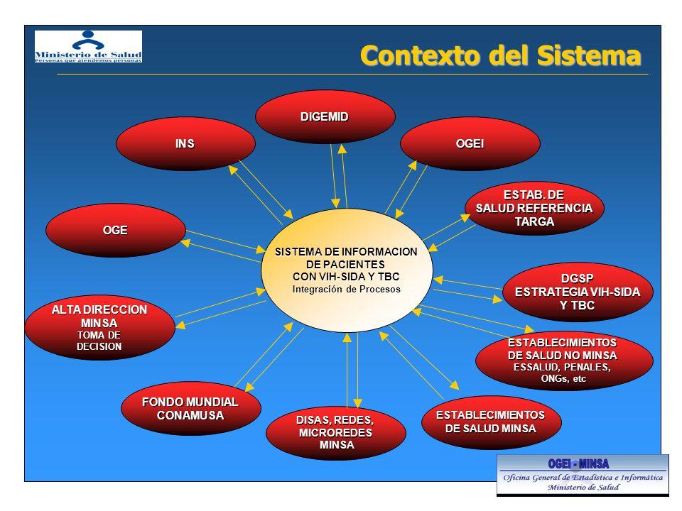 SISTEMA DE INFORMACION Integración de Procesos