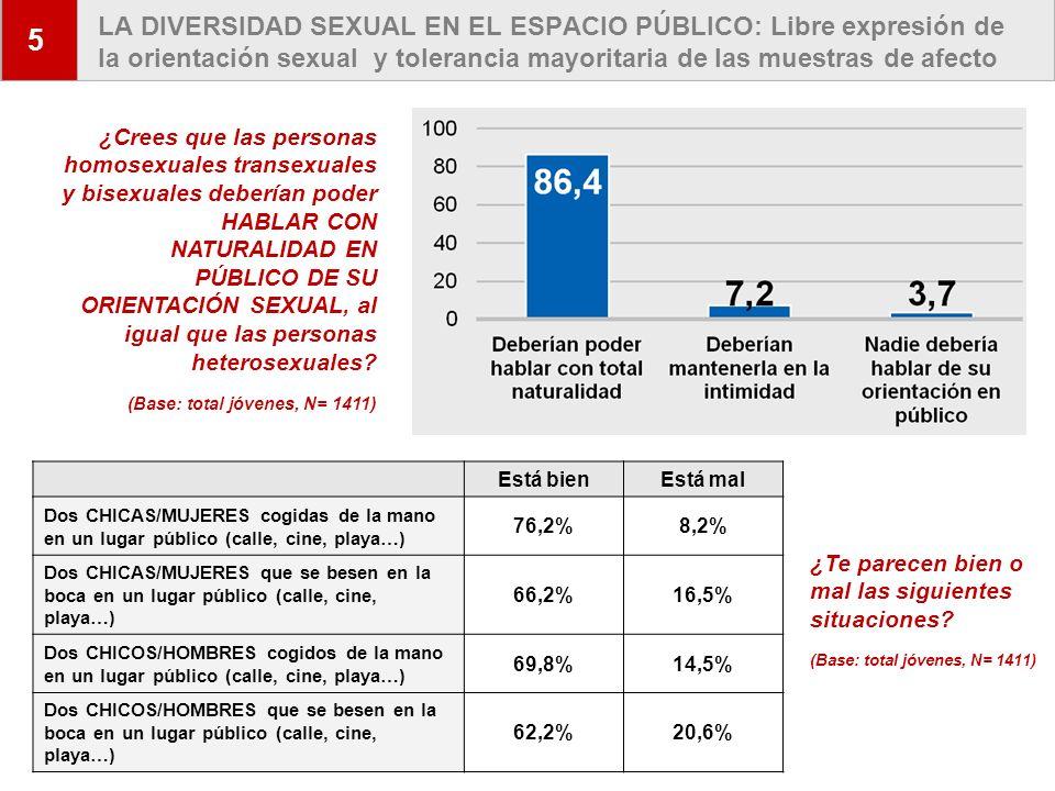 5 LA DIVERSIDAD SEXUAL EN EL ESPACIO PÚBLICO: Libre expresión de la orientación sexual y tolerancia mayoritaria de las muestras de afecto.