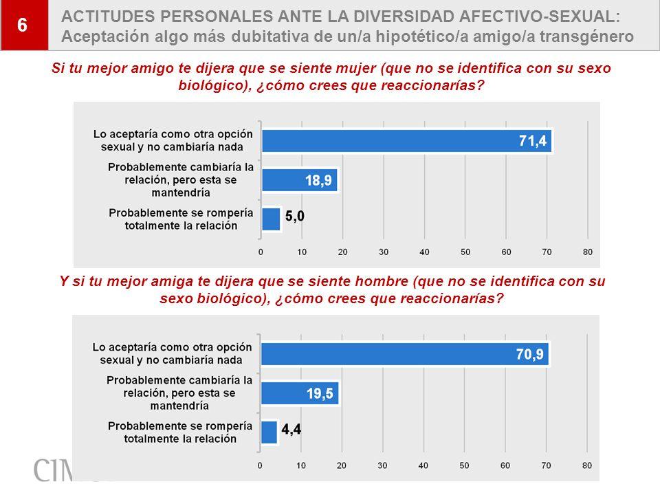 6 ACTITUDES PERSONALES ANTE LA DIVERSIDAD AFECTIVO-SEXUAL: Aceptación algo más dubitativa de un/a hipotético/a amigo/a transgénero.