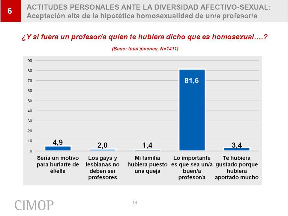 6 ACTITUDES PERSONALES ANTE LA DIVERSIDAD AFECTIVO-SEXUAL: Aceptación alta de la hipotética homosexualidad de un/a profesor/a.