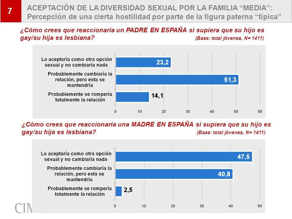 7 ACEPTACIÓN DE LA DIVERSIDAD SEXUAL POR LA FAMILIA MEDIA : Percepción de una cierta hostilidad por parte de la figura paterna típica