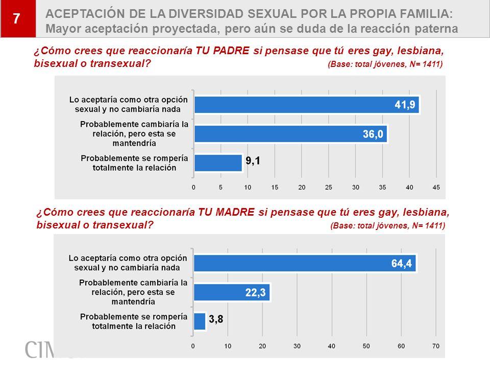 7 ACEPTACIÓN DE LA DIVERSIDAD SEXUAL POR LA PROPIA FAMILIA: Mayor aceptación proyectada, pero aún se duda de la reacción paterna.