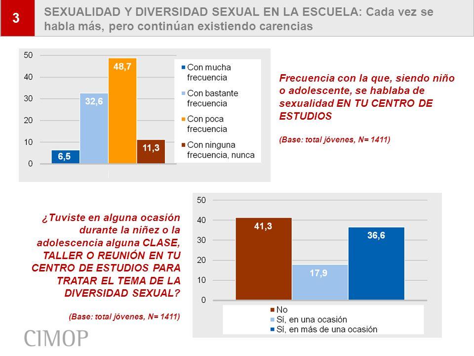 3 SEXUALIDAD Y DIVERSIDAD SEXUAL EN LA ESCUELA: Cada vez se habla más, pero continúan existiendo carencias.