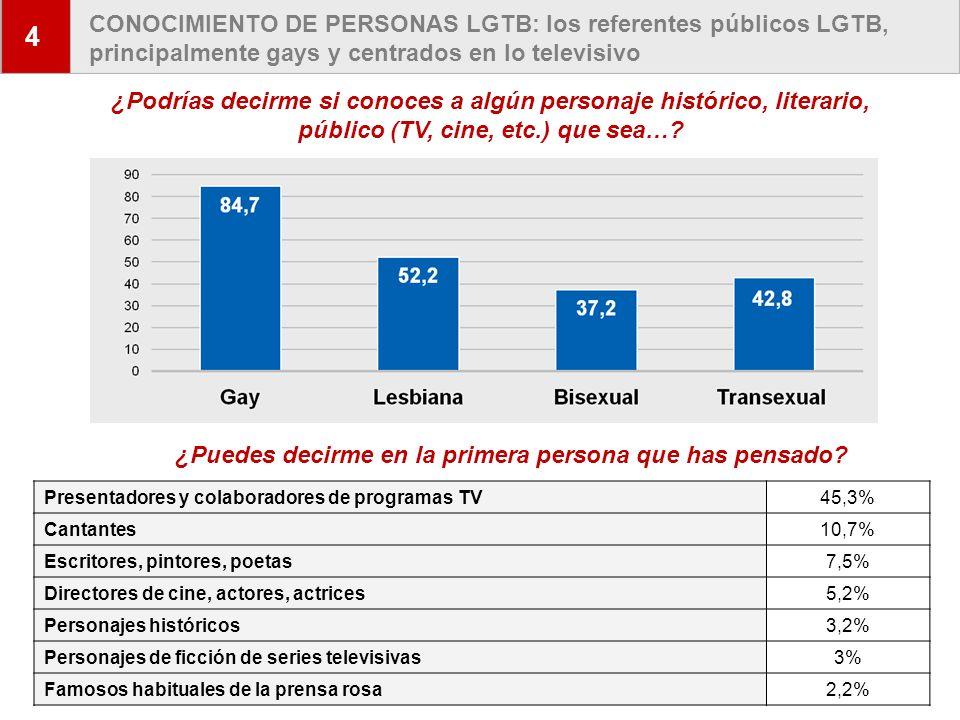 4 CONOCIMIENTO DE PERSONAS LGTB: los referentes públicos LGTB, principalmente gays y centrados en lo televisivo.