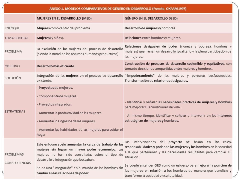 ANEXO 1. MODELOS COMPARATIVOS DE GÉNERO EN DESARROLLO (Fuente, OXFAM 1997)