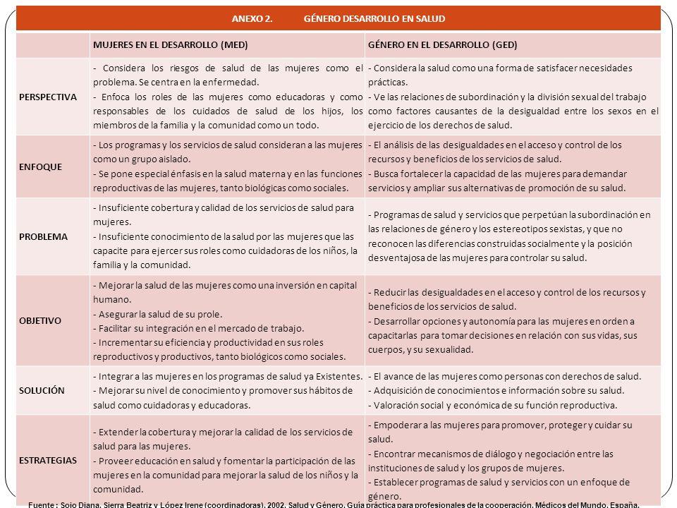 ANEXO 2. GÉNERO DESARROLLO EN SALUD