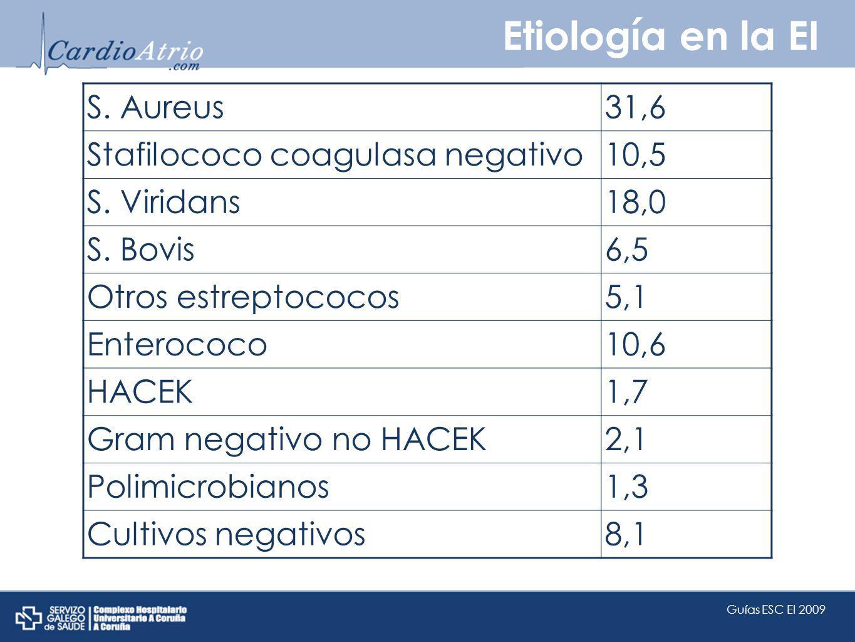 Etiología en la EI S. Aureus 31,6 Stafilococo coagulasa negativo 10,5