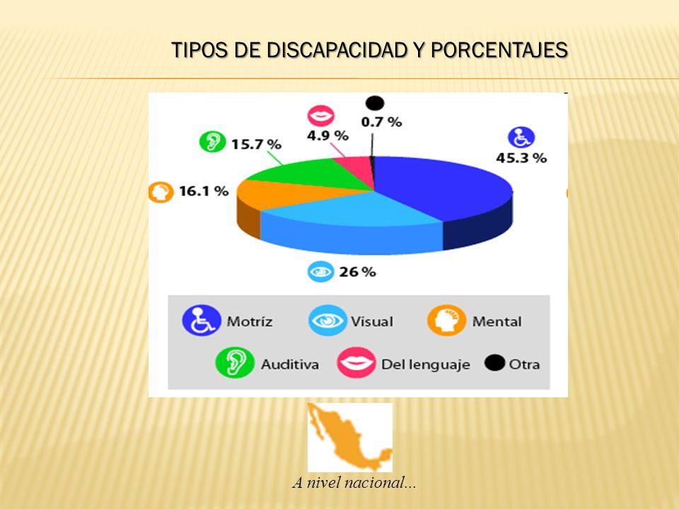 TIPOS DE DISCAPACIDAD Y PORCENTAJES