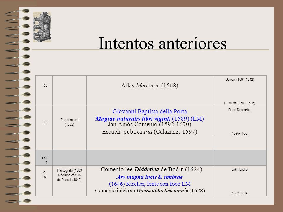 Intentos anteriores Atlas Mercator (1568)