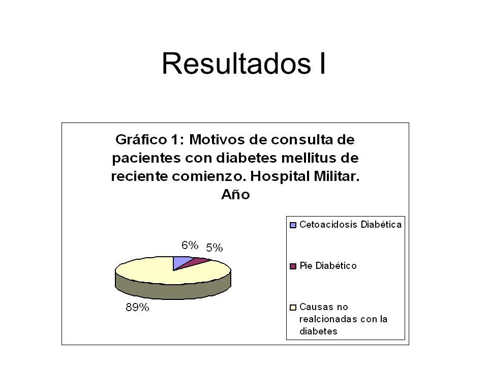 Resultados I