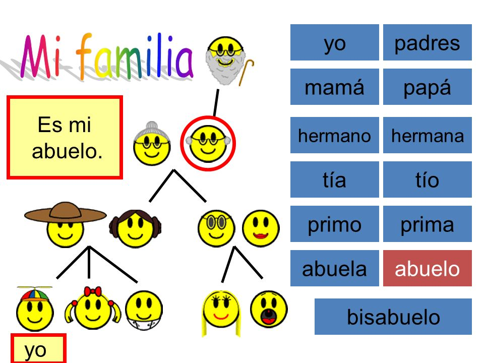 Mi familia yo padres mamá papá Es mi abuelo. Hier ist meine Familie.