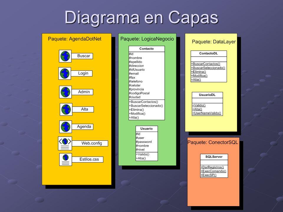 Diagrama en Capas