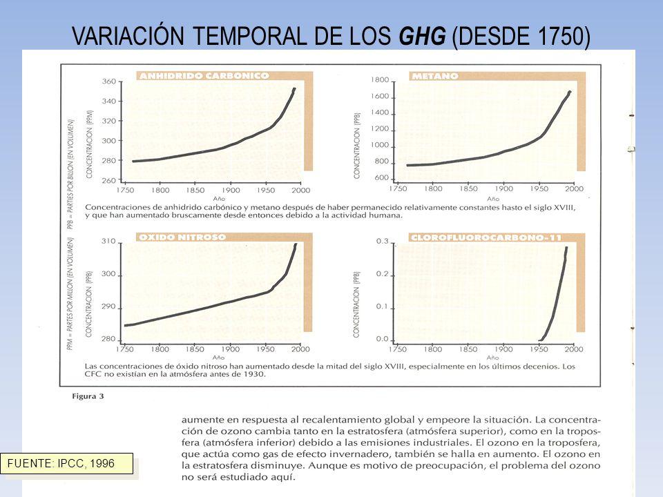 VARIACIÓN TEMPORAL DE LOS GHG (DESDE 1750)