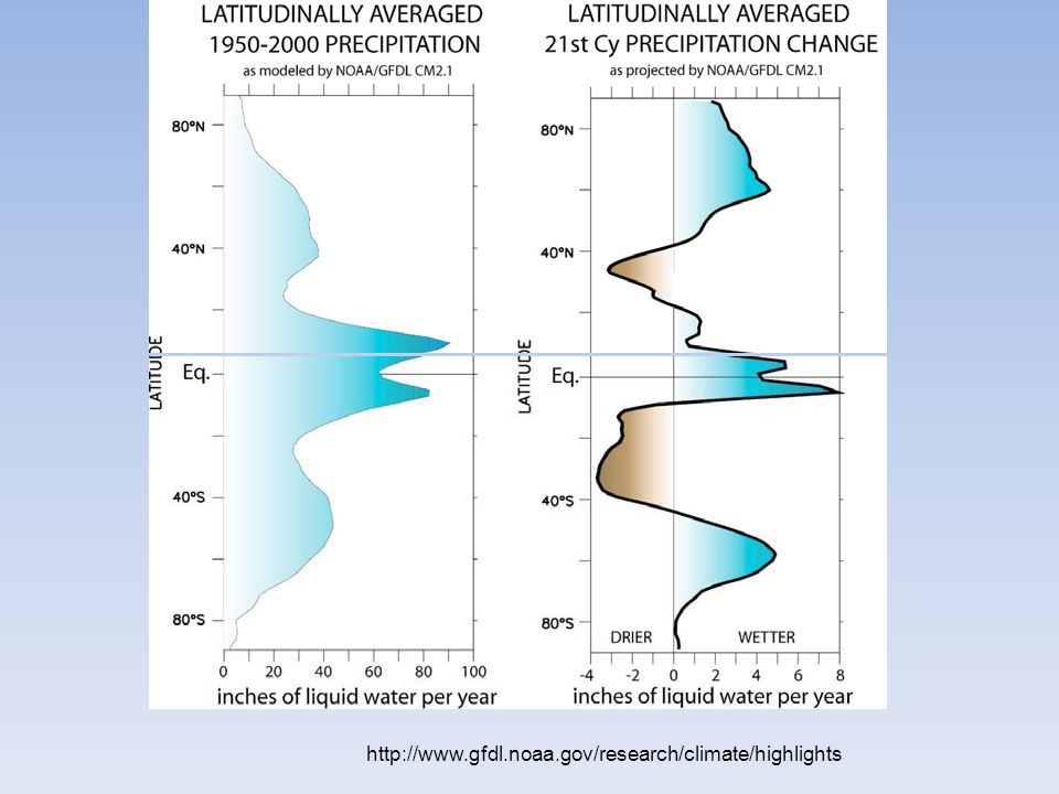 http://www.gfdl.noaa.gov/research/climate/highlights