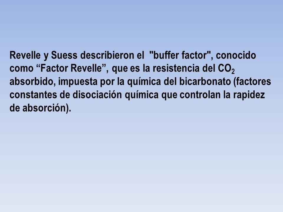 Revelle y Suess describieron el buffer factor , conocido como Factor Revelle , que es la resistencia del CO2 absorbido, impuesta por la química del bicarbonato (factores constantes de disociación química que controlan la rapidez de absorción).