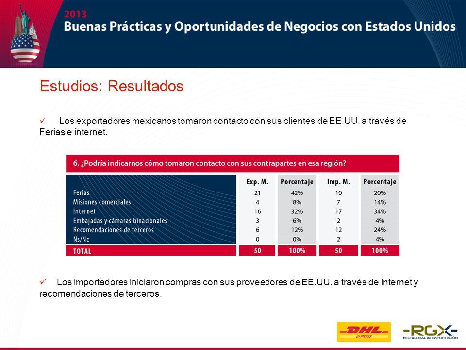 Estudios: Resultados Los exportadores mexicanos tomaron contacto con sus clientes de EE.UU. a través de Ferias e internet.