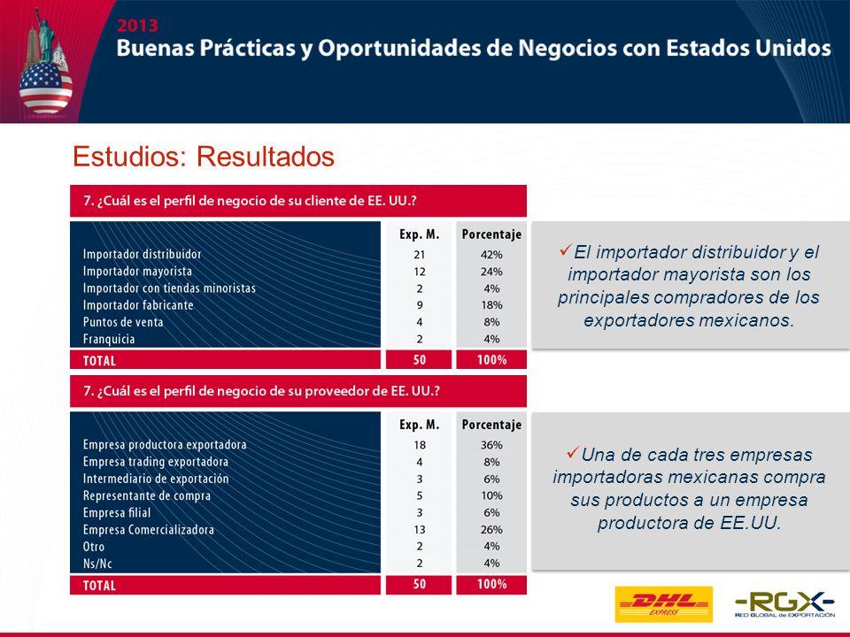 Estudios: Resultados El importador distribuidor y el importador mayorista son los principales compradores de los exportadores mexicanos.