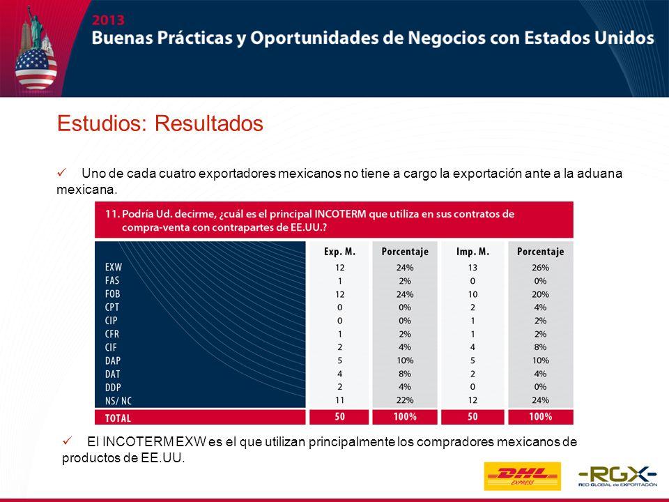 Estudios: Resultados Uno de cada cuatro exportadores mexicanos no tiene a cargo la exportación ante a la aduana mexicana.
