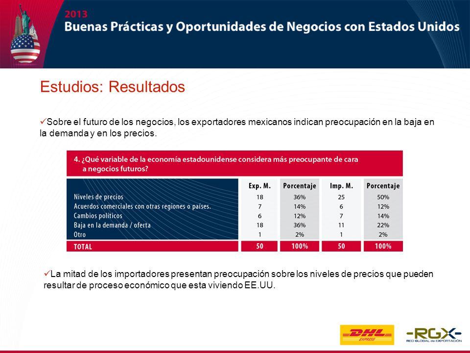 Estudios: Resultados Sobre el futuro de los negocios, los exportadores mexicanos indican preocupación en la baja en la demanda y en los precios.