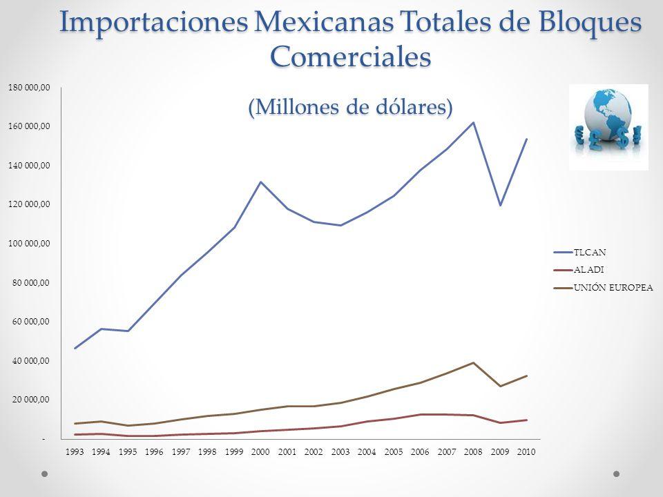 Importaciones Mexicanas Totales de Bloques Comerciales