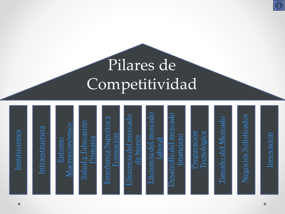 Pilares de Competitividad