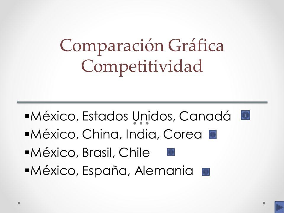 Comparación Gráfica Competitividad