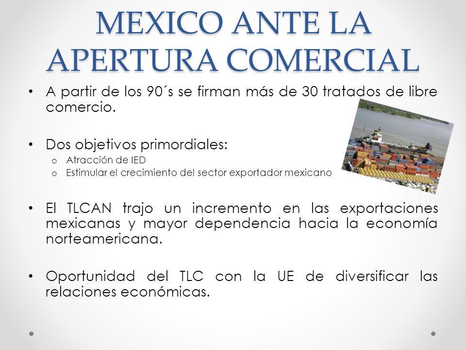 MEXICO ANTE LA APERTURA COMERCIAL
