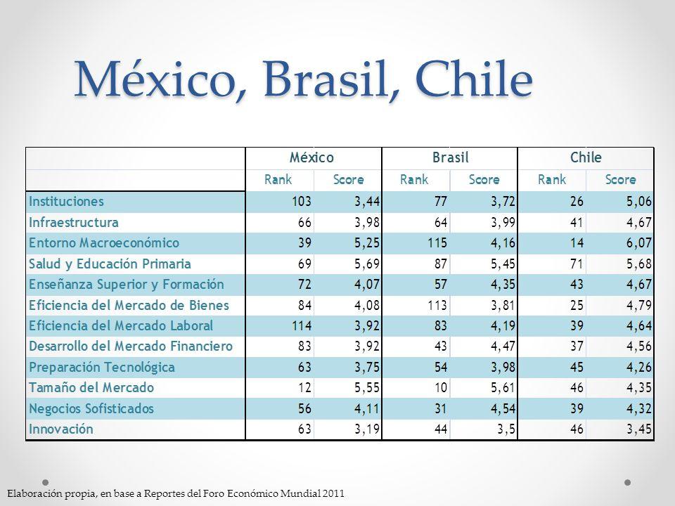 México, Brasil, Chile Elaboración propia, en base a Reportes del Foro Económico Mundial 2011