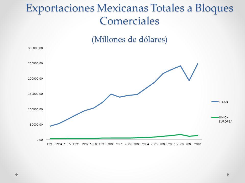 Exportaciones Mexicanas Totales a Bloques Comerciales
