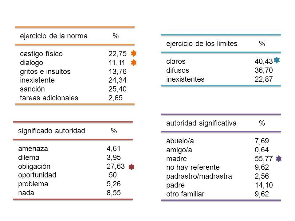 ejercicio de la norma % castigo físico 22,75. dialogo 11,11. gritos e insultos 13,76. inexistente 24,34.